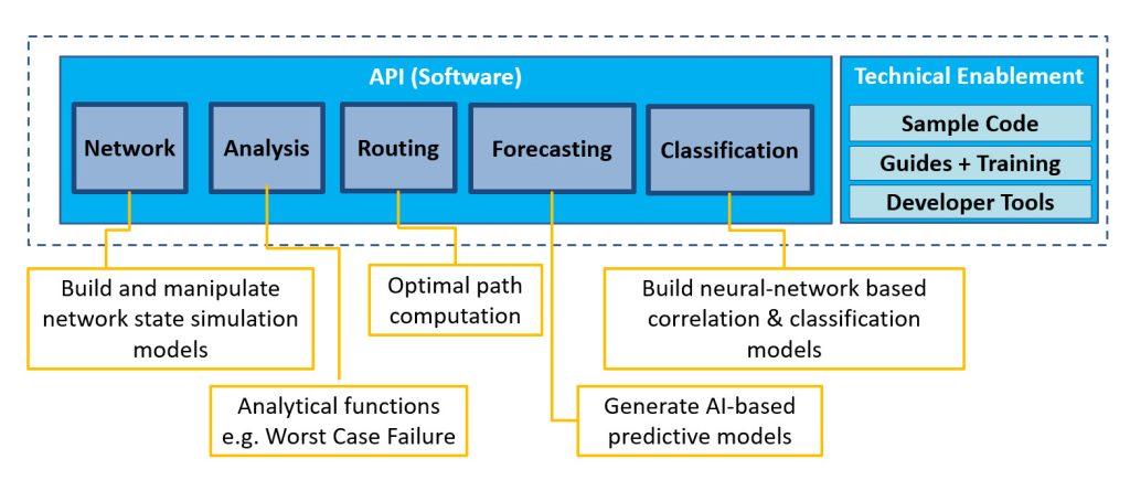 Aria SDK Overview