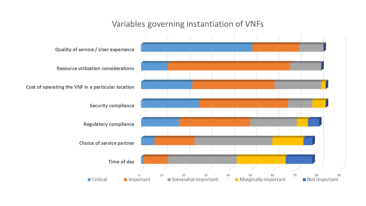 LightReading VNF Placement